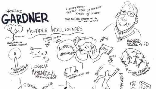 gardner_teorie_apprendimento