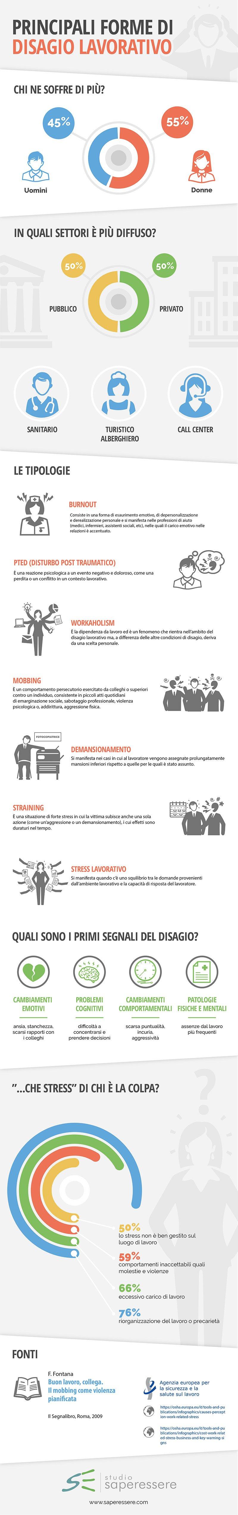 Infografica disagio lavorativo