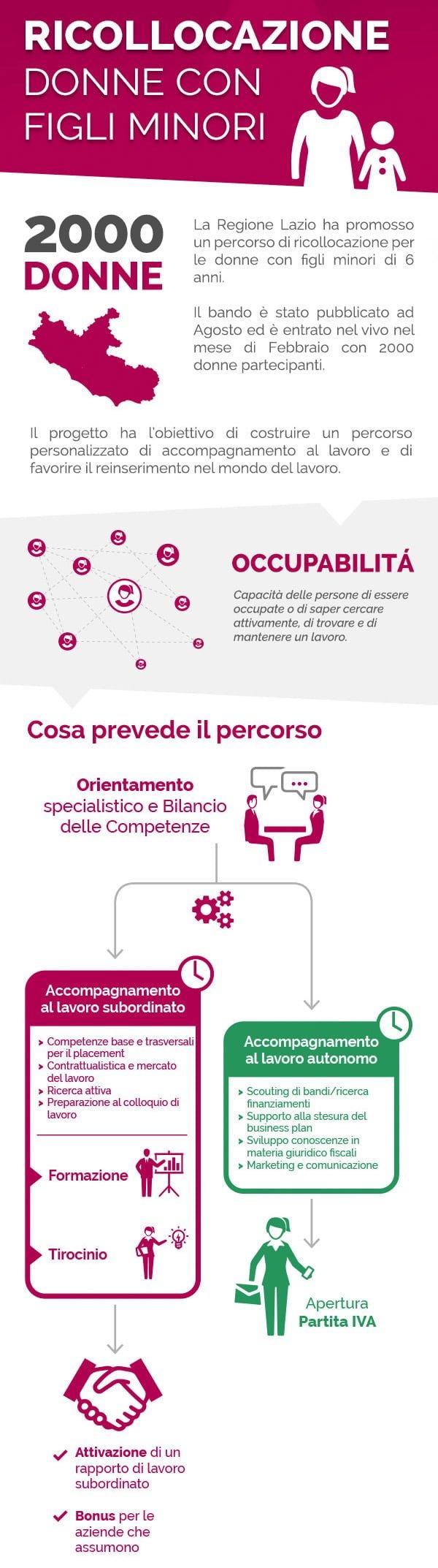 infografica_ricollocazione4