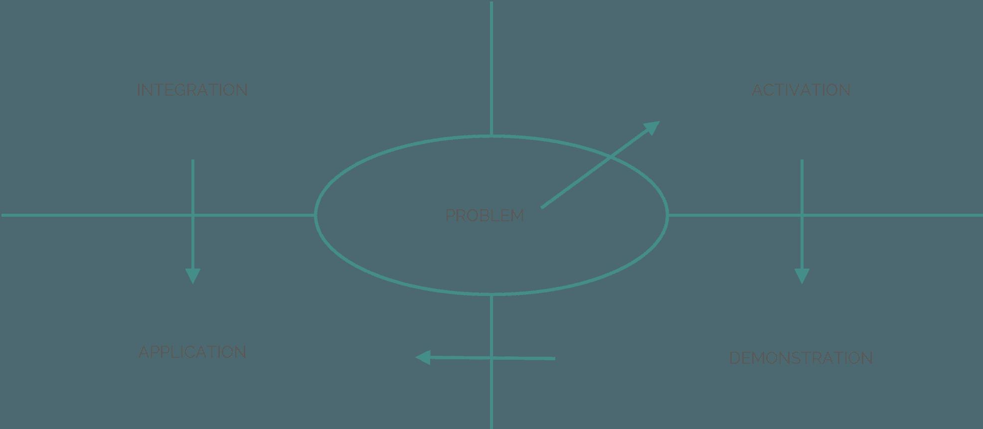 merrill_schema_principi